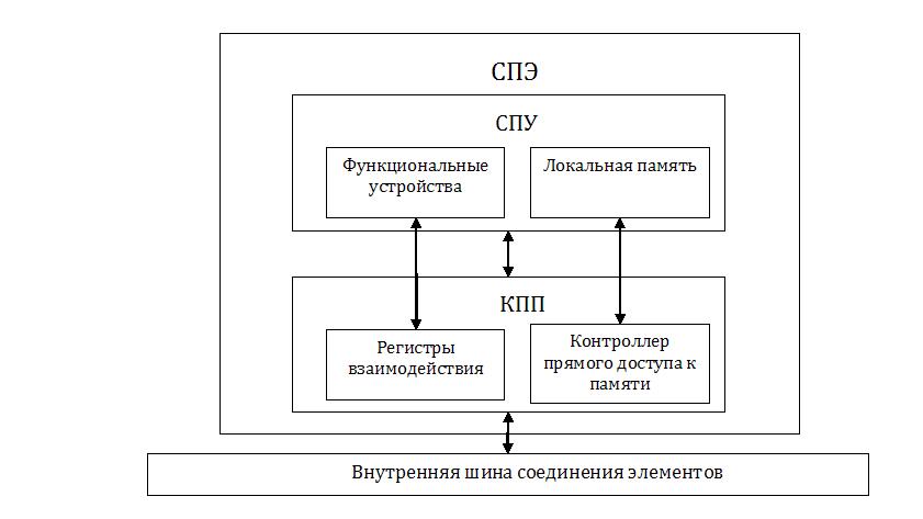 Synergistic Processing Element, SPE).  Каждый СПЭ состоит из синергического процессорного устройства(СПУ, англ.